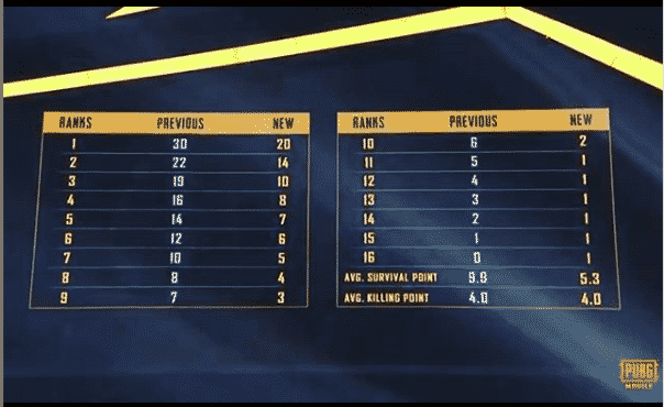 PUBG Mobile New PMCO Point System!